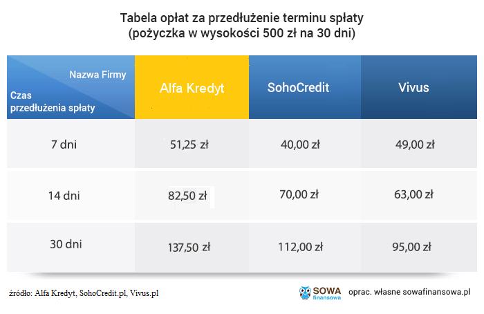 przedłużenie spłaty pożyczki w Alfa Kredyt