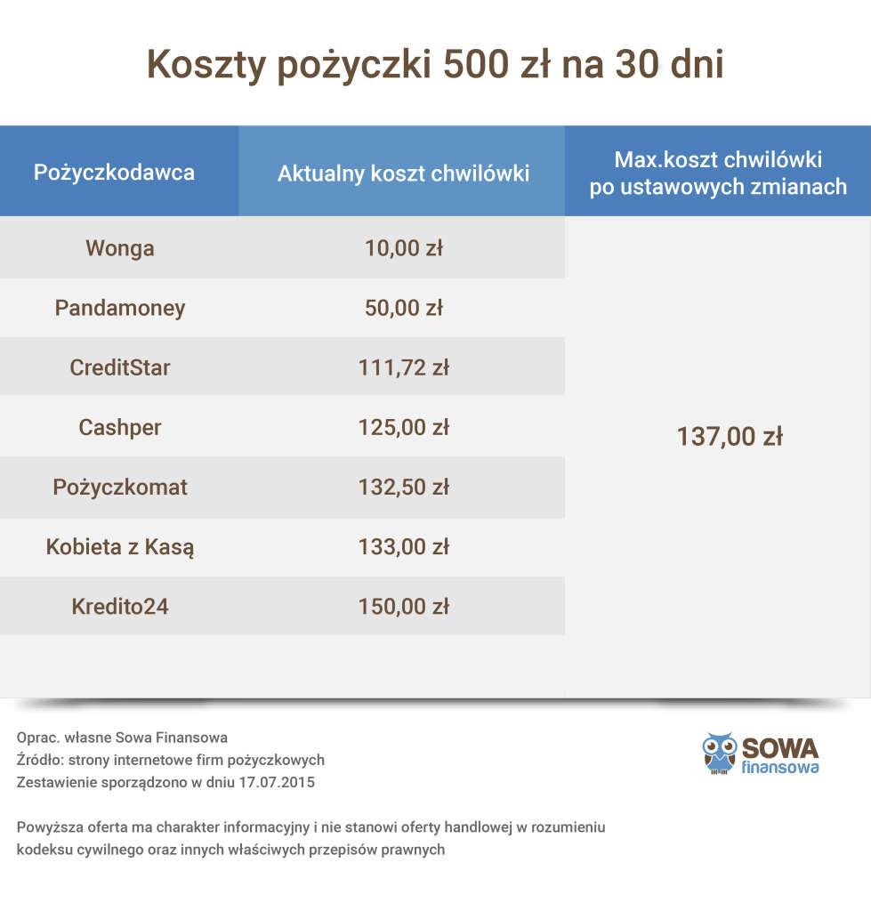 tabelka z kosztami pożyczki