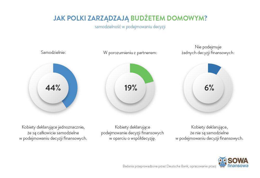 kobiety_samozielne_decyzje_finansowe