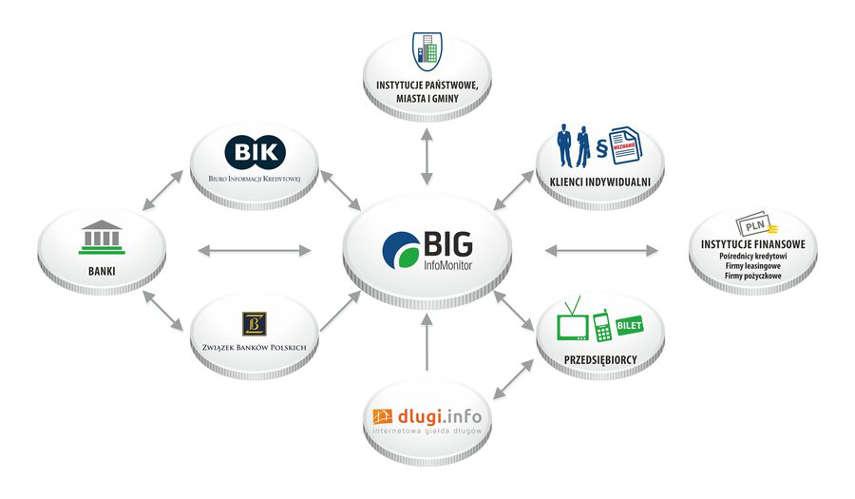 zasada działania BIG Infomonitor