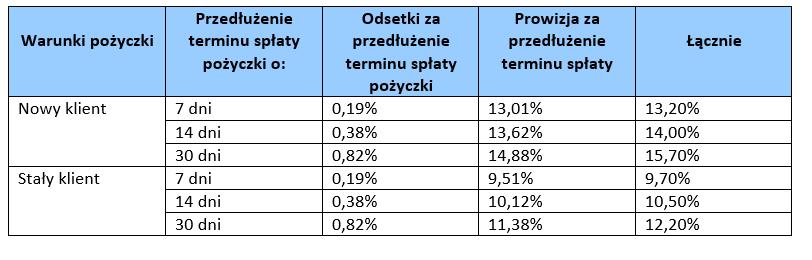 kuki tabelka kosztów