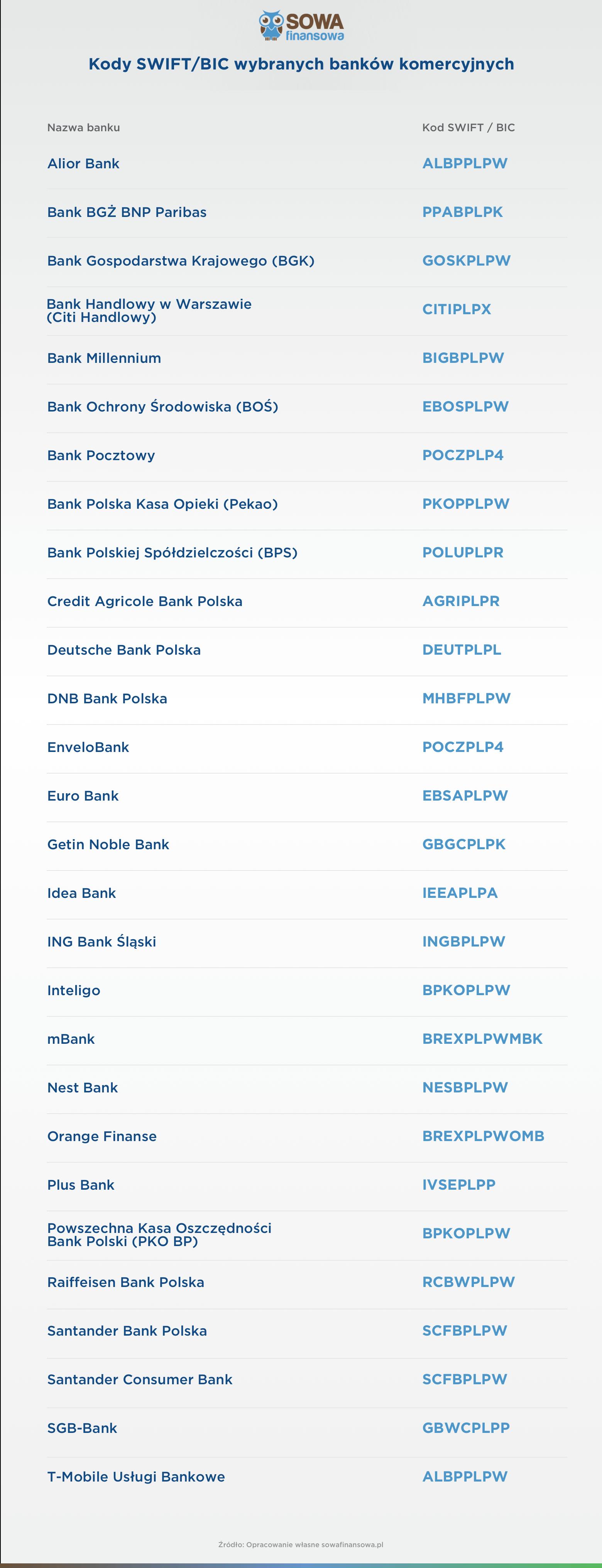 tabelka przedstawiająca kody BIC