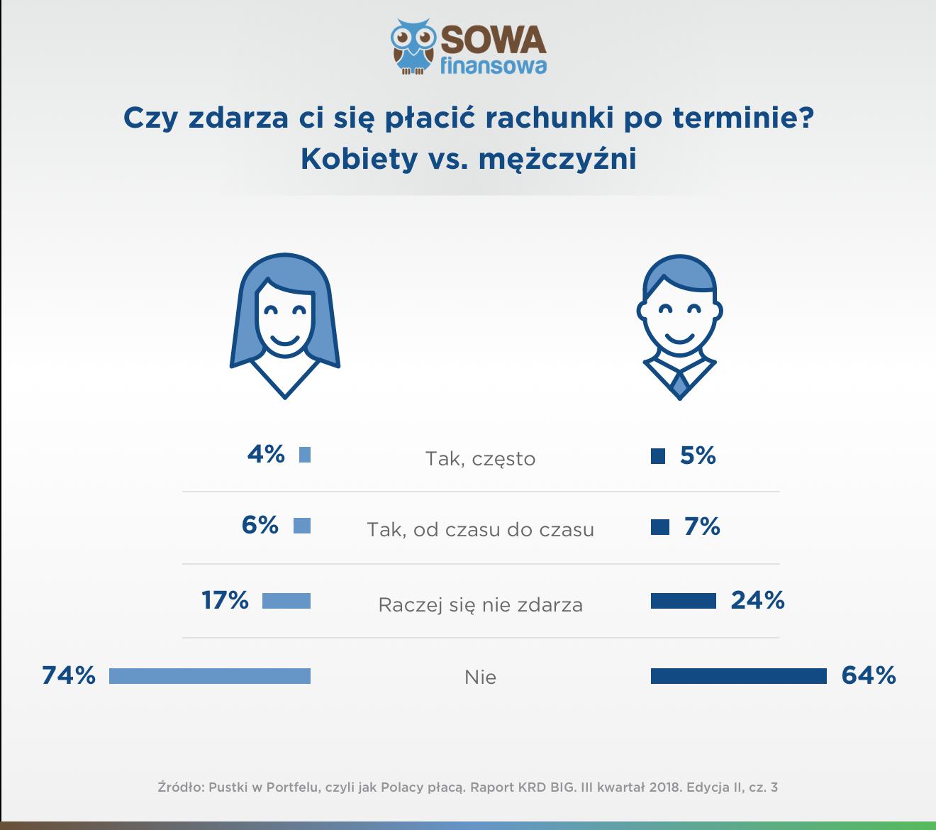 grafika porównująca kobiety i męzczyzn