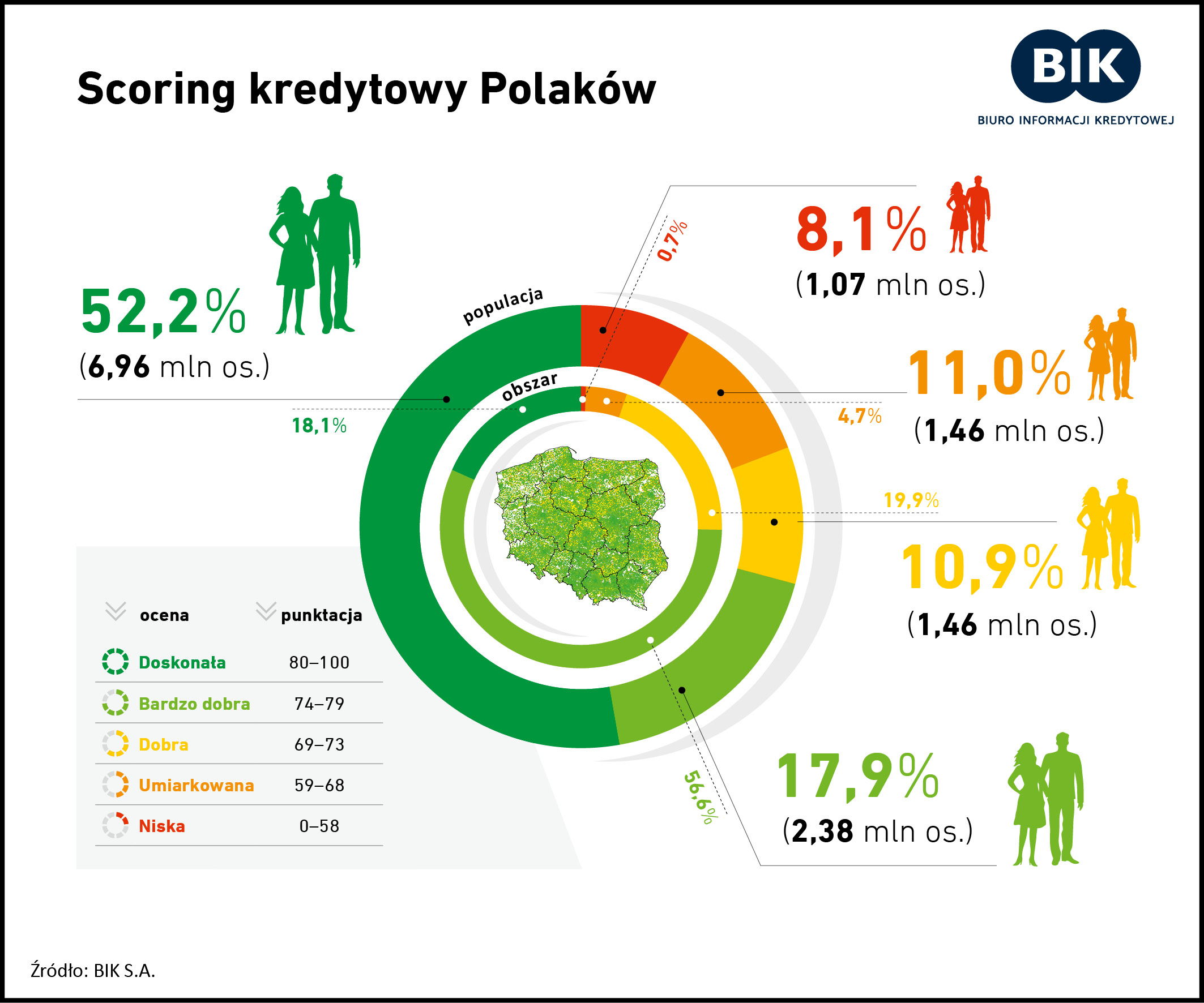 infografika przedstawiająca scoring punktowy Polaków