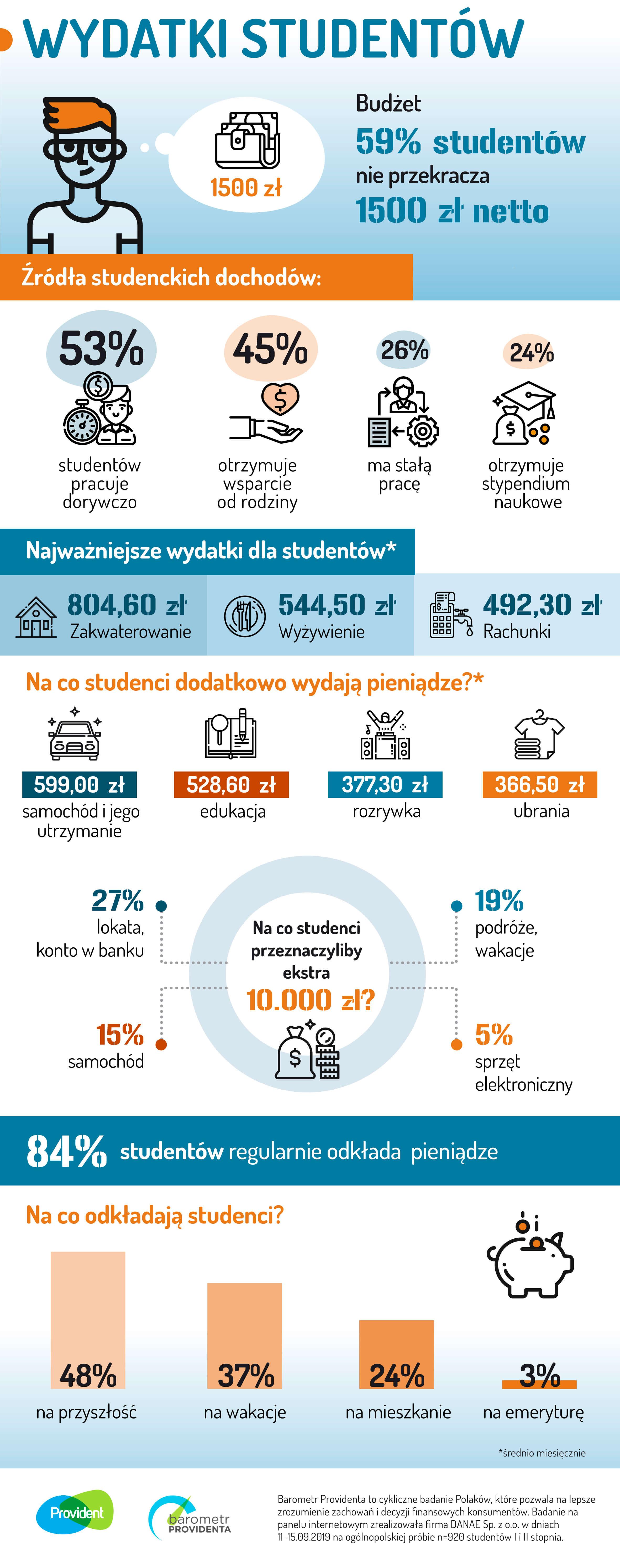 wydatki studentów