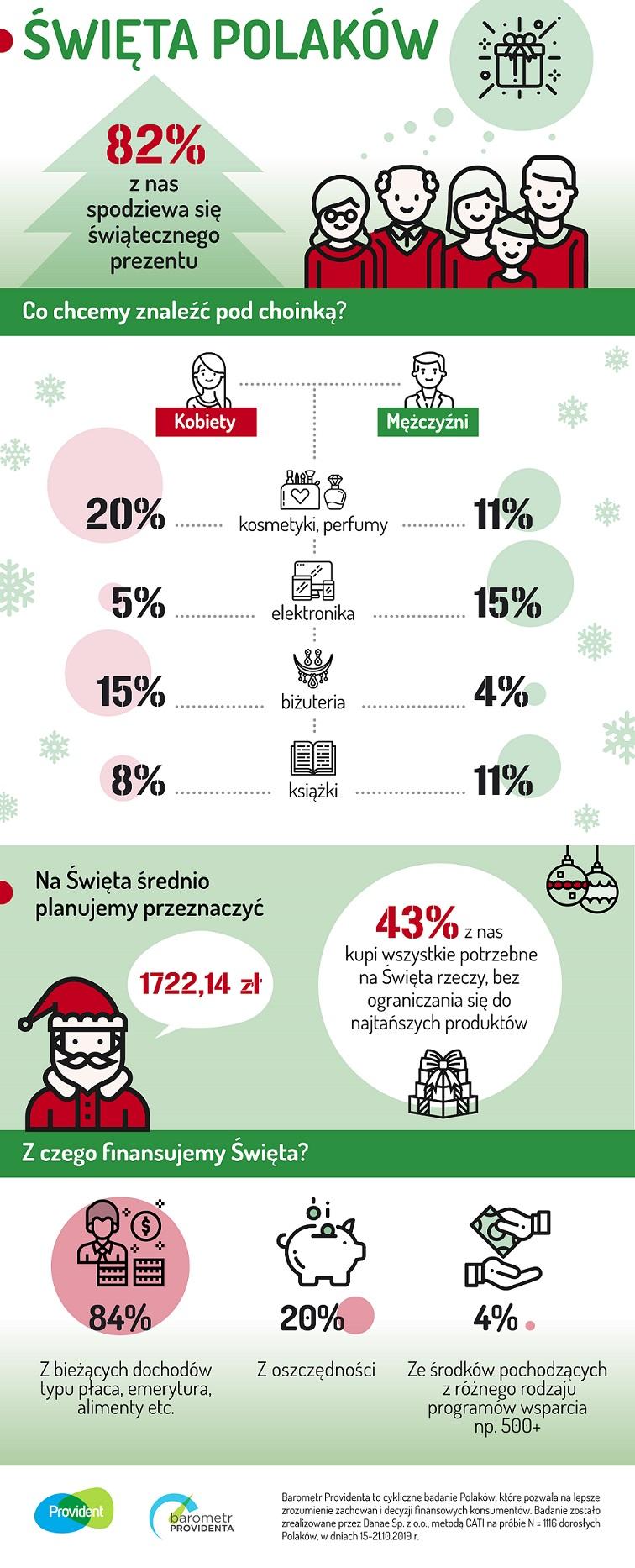 infografika - świąteczne wydatki Polaków