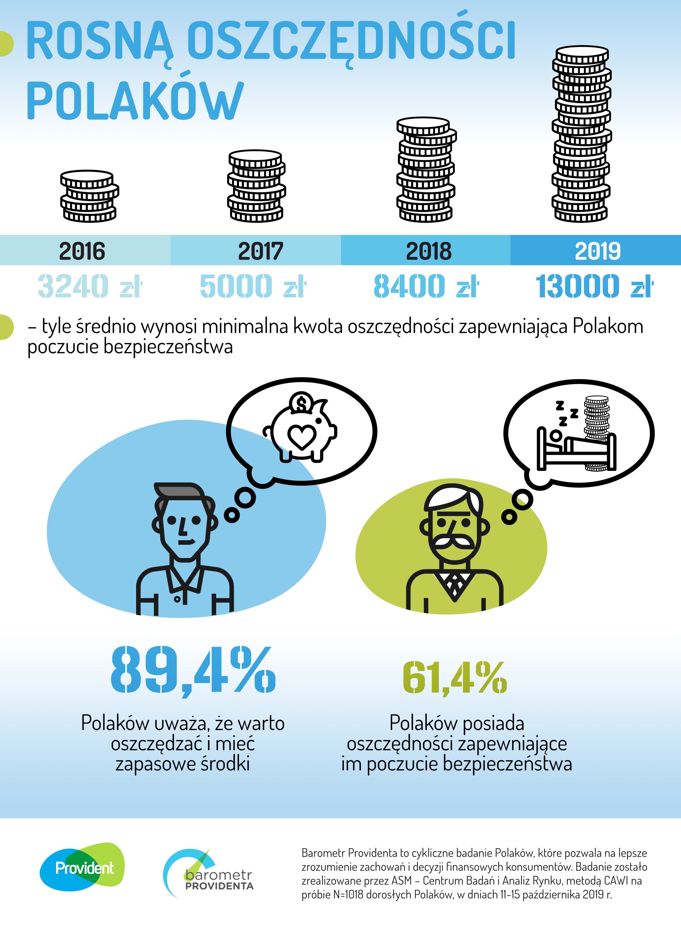 infografika dotycząca oszczędności