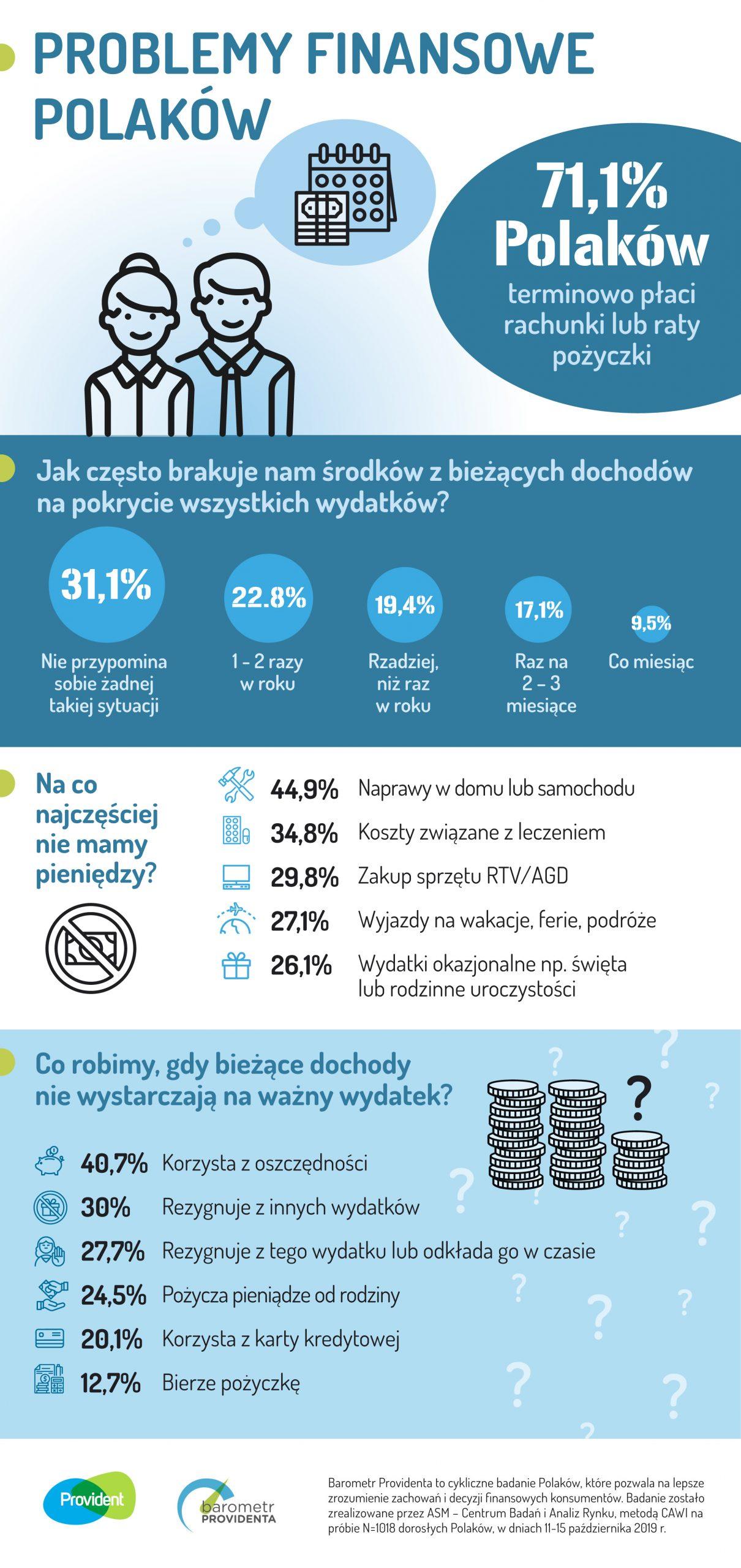 grafika przedstawiająca działania finansowe Polaków